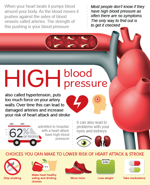 Blood Pressure 911 Capsules - Does It Really Work or Scam? Check